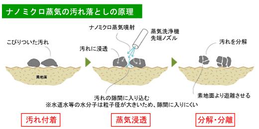 ドライ蒸気の汚れ落としの原理