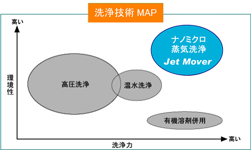 洗浄機MAP